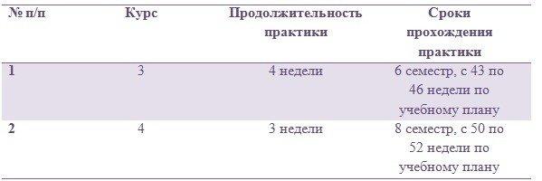 Производственная практика Южно Уральский государственный университет 3 Базы практики
