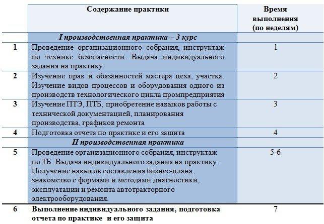 Производственная практика Южно Уральский государственный университет 4 Содержание практики и распределение по видам работ