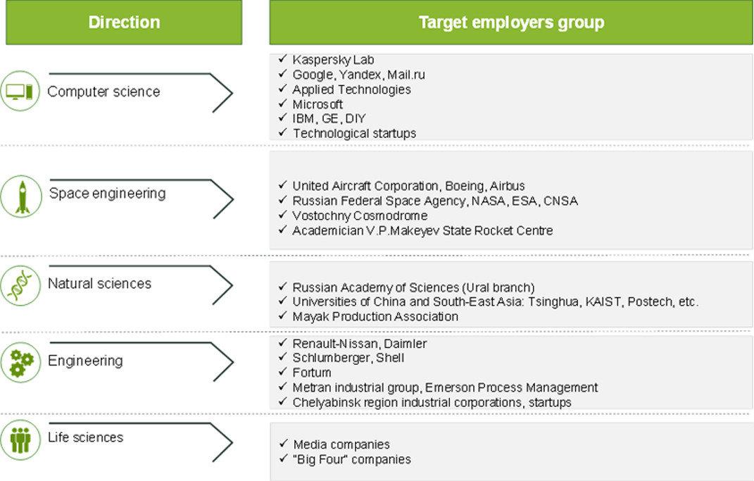 Marketing Strategy - South Ural State University