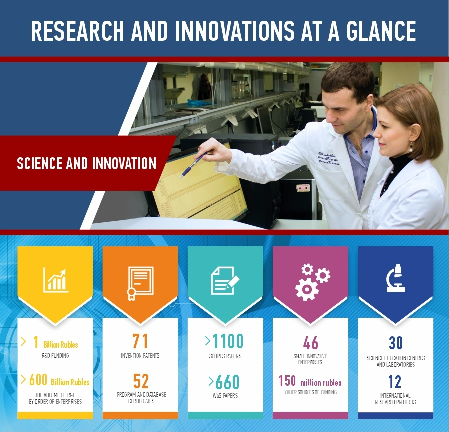 SUSU Science and Innovation