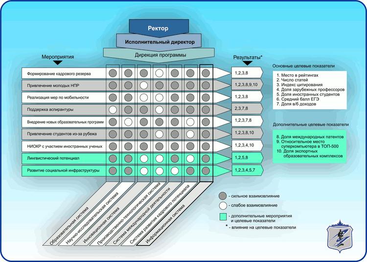 Матричная структура системы