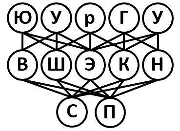 Кафедра «Системное программирование»
